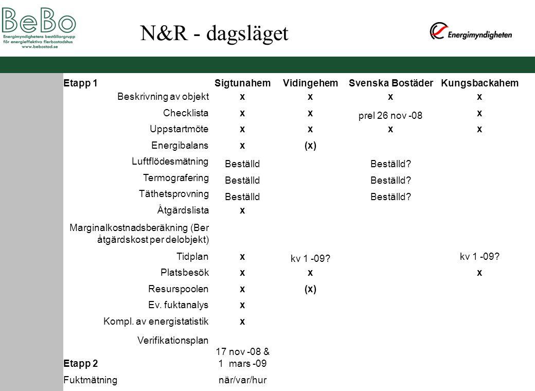 Etapp 1SigtunahemVidingehemSvenska BostäderKungsbackahem Beskrivning av objektxxxx Checklistaxx prel 26 nov -08 x Uppstartmötexxxx Energibalansx(x) Luftflödesmätning BeställdBeställd.
