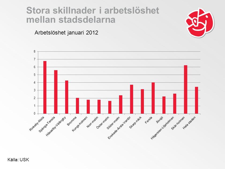 Stora skillnader i arbetslöshet mellan stadsdelarna Källa: USK Arbetslöshet januari 2012