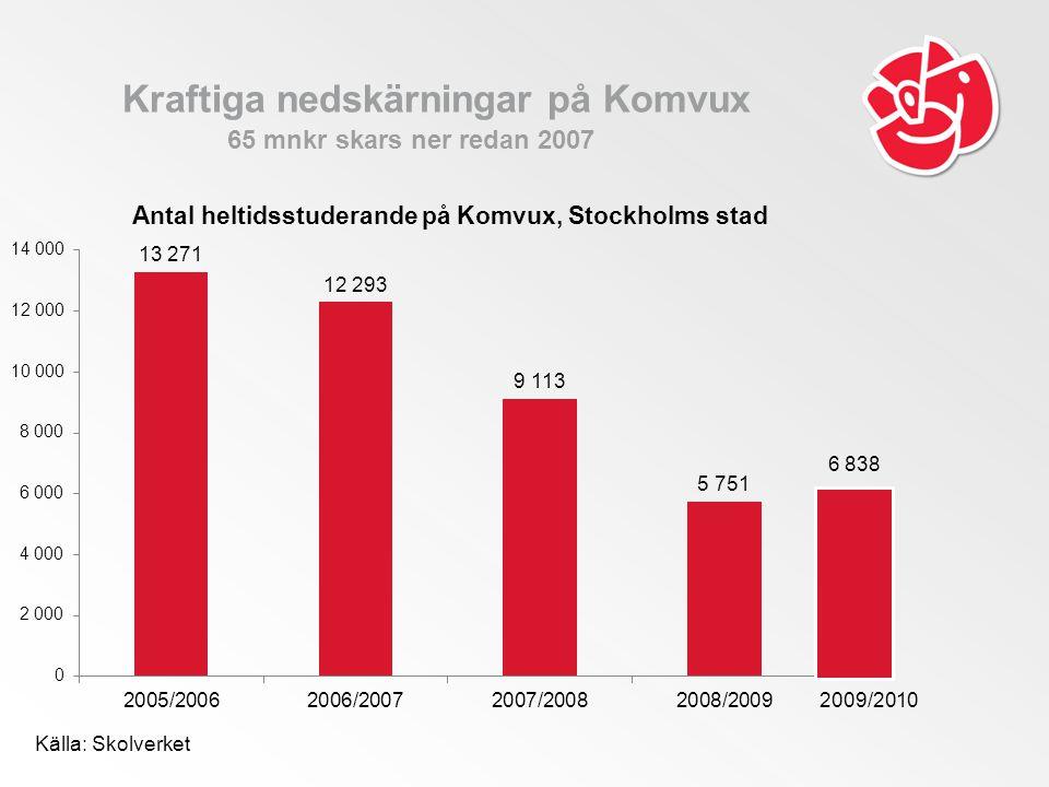 Kraftiga nedskärningar på Komvux 65 mnkr skars ner redan 2007 Källa: Skolverket 6 838 2009/2010