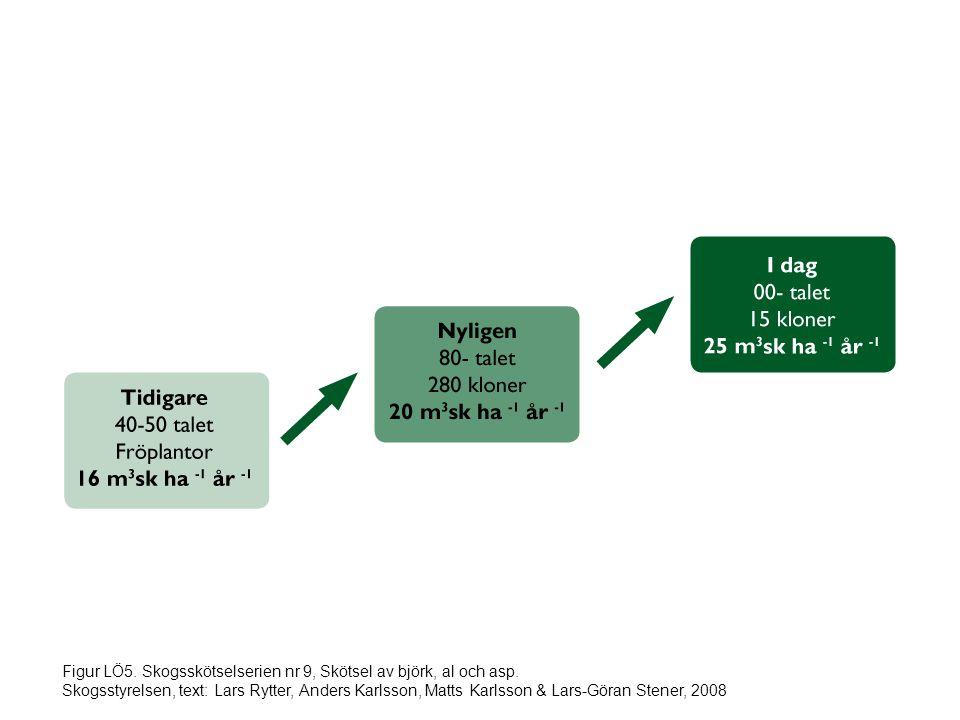 Figur LÖ5. Skogsskötselserien nr 9, Skötsel av björk, al och asp. Skogsstyrelsen, text: Lars Rytter, Anders Karlsson, Matts Karlsson & Lars-Göran Sten