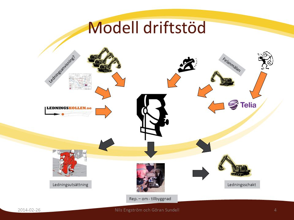 Modell driftstöd 2014-02-26Nils Engström och Göran Sundell4 Ledningsschakt Felanmälan Ledningsanvisning? Ledningsutsättning Rep. – om - tillbyggnad