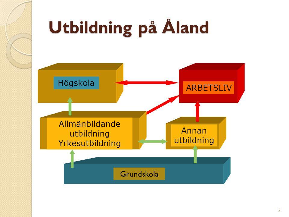 Utbildning på Åland 2 ARBETSLIV Allmänbildande utbildning Yrkesutbildning Grundskola Annan utbildning Högskola