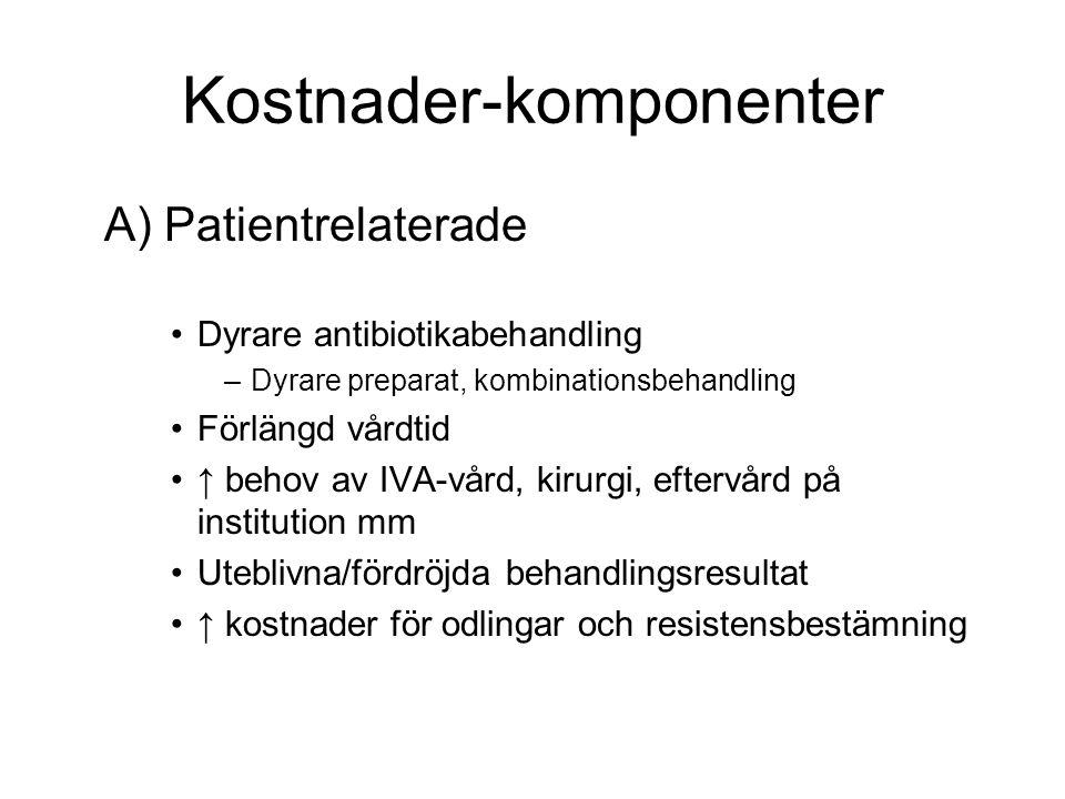 Kostnader-komponenter A) Patientrelaterade Dyrare antibiotikabehandling –Dyrare preparat, kombinationsbehandling Förlängd vårdtid ↑ behov av IVA-vård,