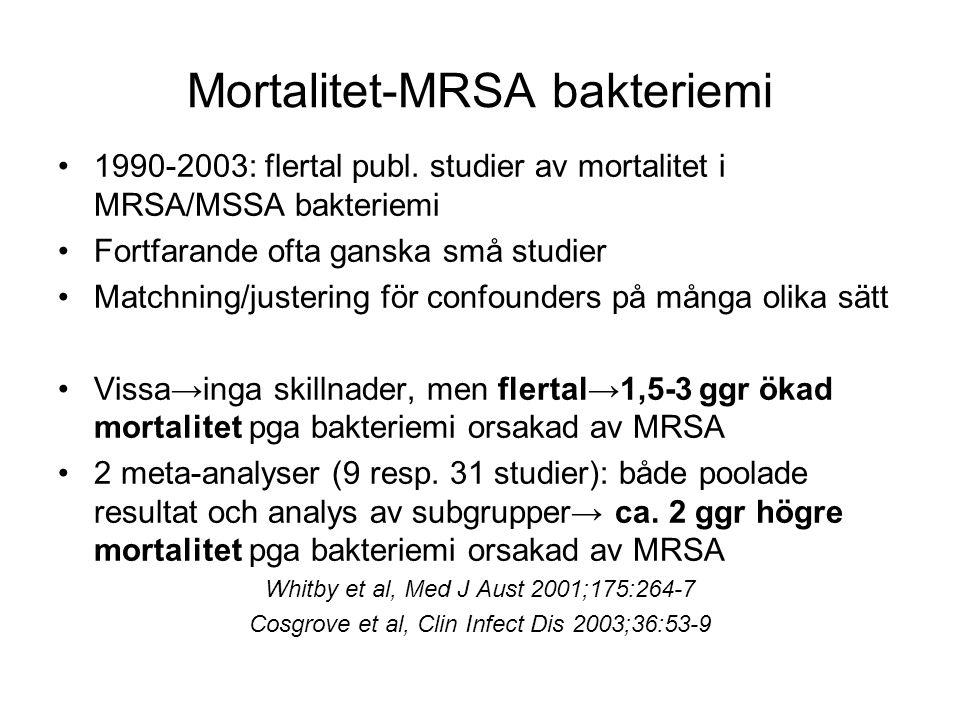 Mortalitet-MRSA bakteriemi 1990-2003: flertal publ. studier av mortalitet i MRSA/MSSA bakteriemi Fortfarande ofta ganska små studier Matchning/justeri