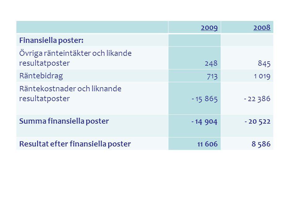 Nöjda kunder Resultatet för 2008 var 4,01 på en 5-gradig skala. Målet var 4,0 Målet för 2010 är 4,1