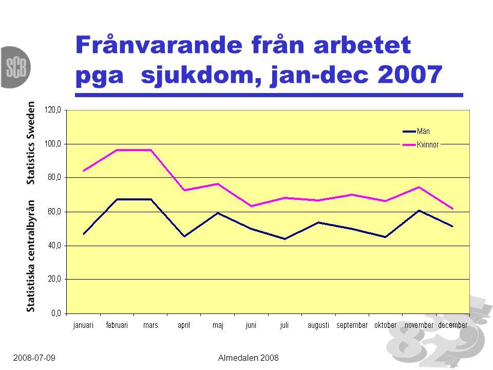 2008-07-09Almedalen 2008 Frånvarande från arbetet pga sjukdom, jan-dec 2007