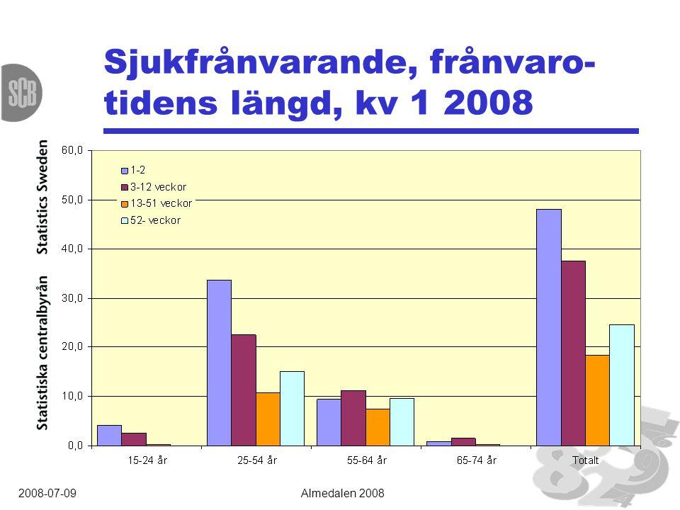 2008-07-09Almedalen 2008 Sjukfrånvarande, frånvaro- tidens längd, kv 1 2008