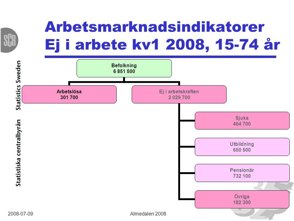 2008-07-09Almedalen 2008 I arbete 1:a kv 2008 andel av befolkningen