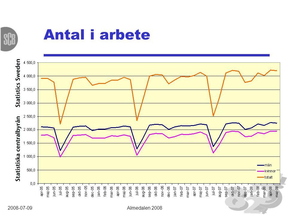 2008-07-09Almedalen 2008 Antal i arbete