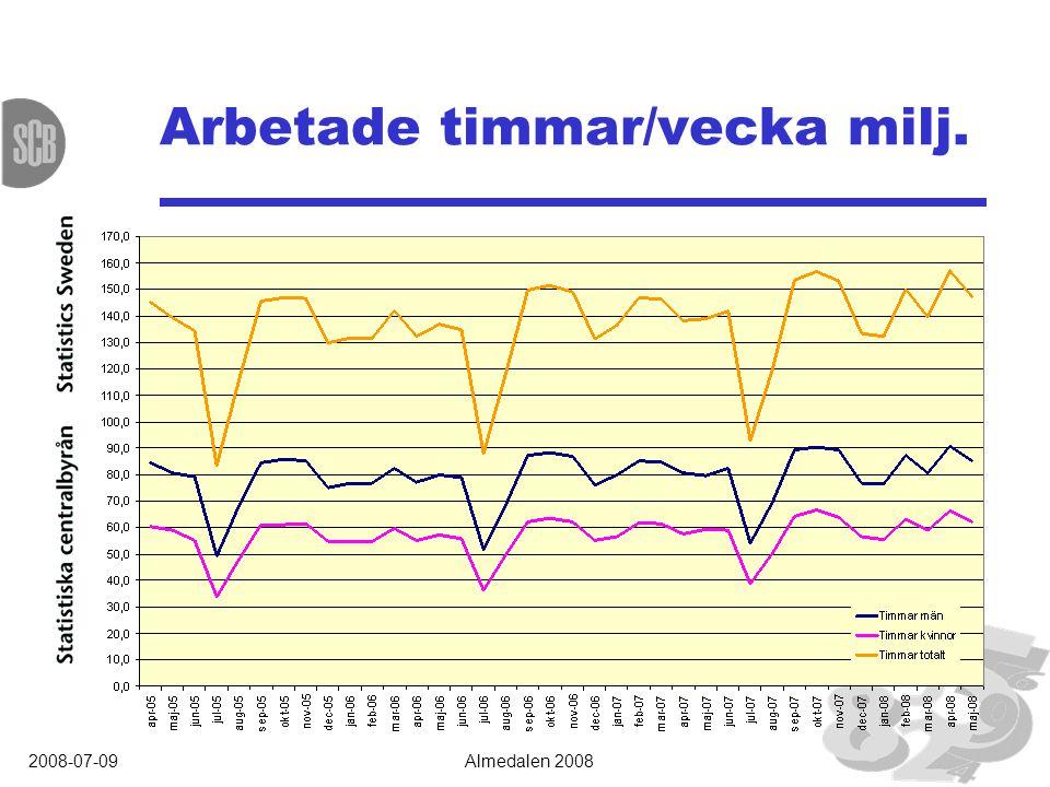 2008-07-09Almedalen 2008 Arbetade timmar/vecka milj.