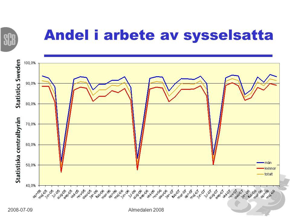 2008-07-09Almedalen 2008 Andel i arbete av sysselsatta