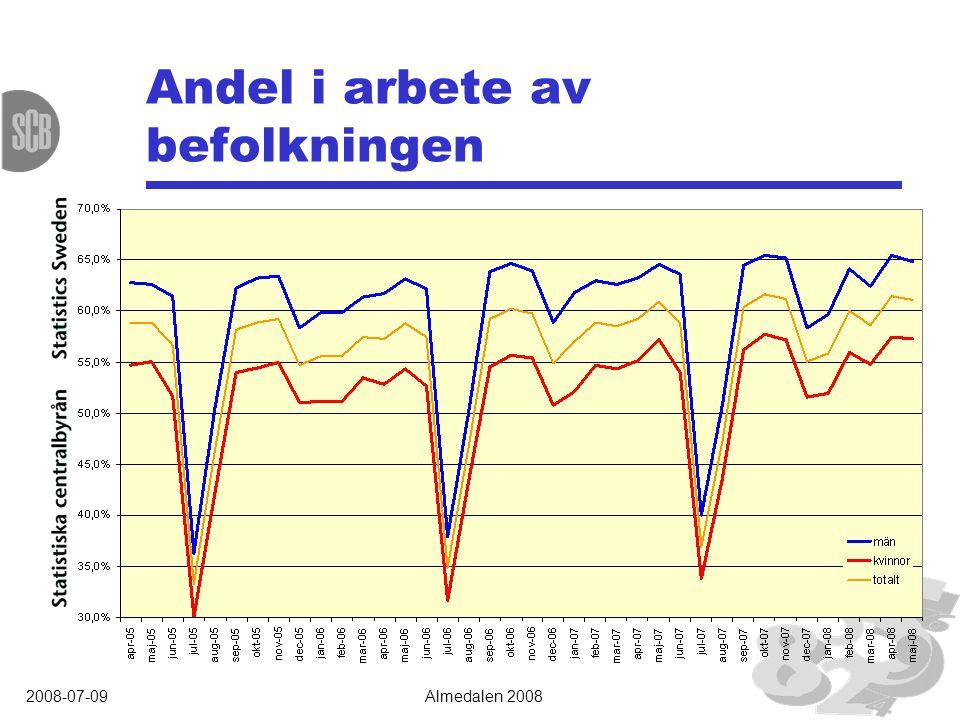 2008-07-09Almedalen 2008 Andel i arbete av befolkningen