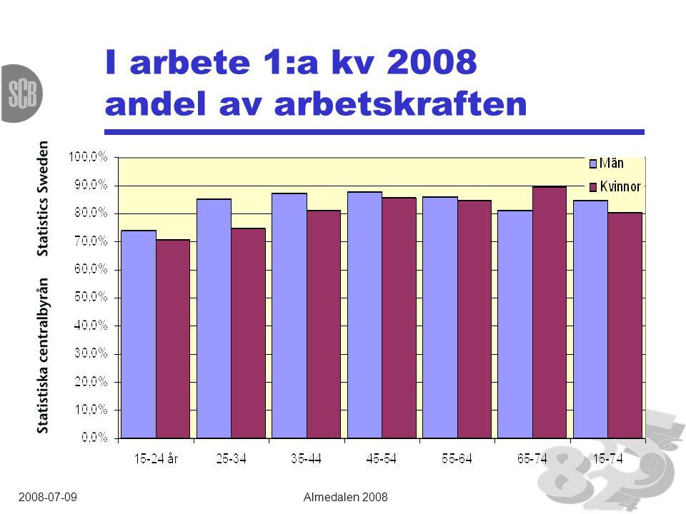 2008-07-09Almedalen 2008 I arbete 1:a kv 2008 andel av arbetskraften