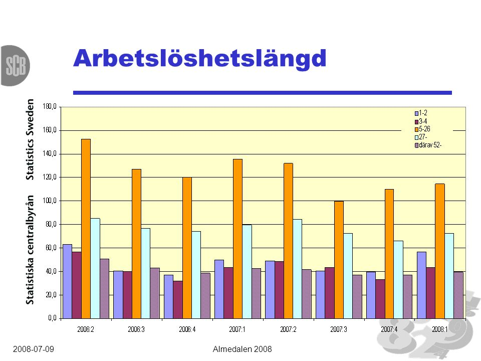 2008-07-09Almedalen 2008 Arbetslöshetslängd, kön