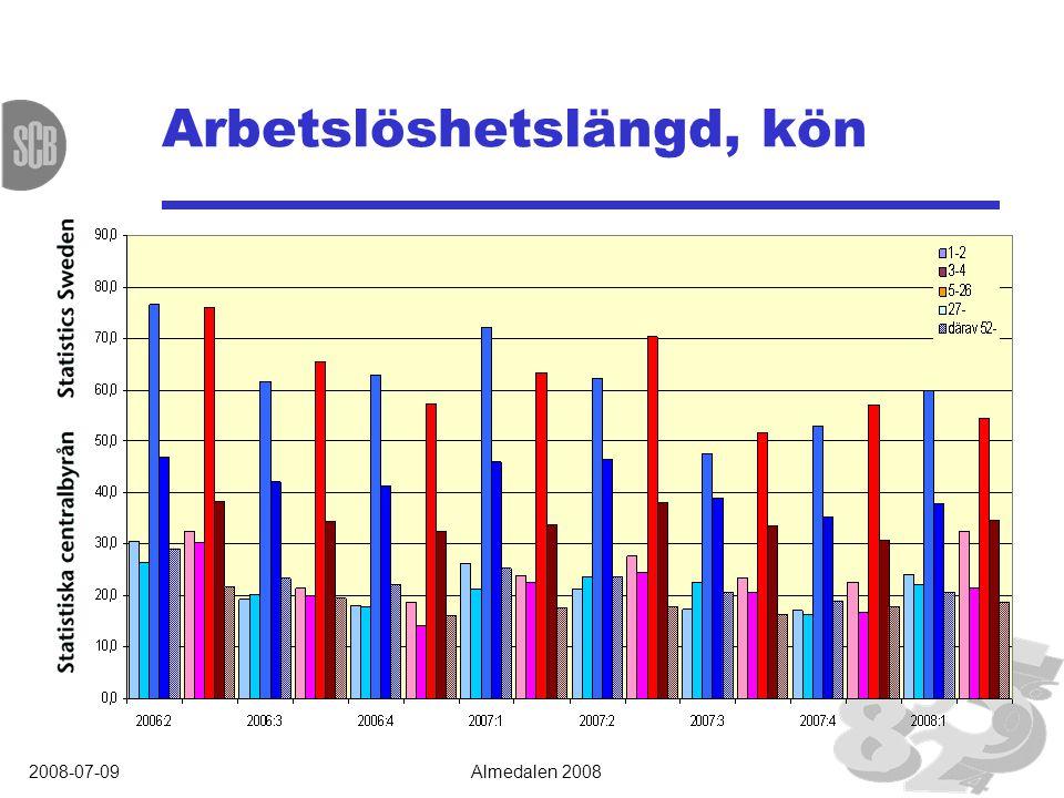 2008-07-09Almedalen 2008 Arbetsmarknadsindikatorer 15-74 år Hur många går till arbetet en vanlig dag… …och vad gör resten?