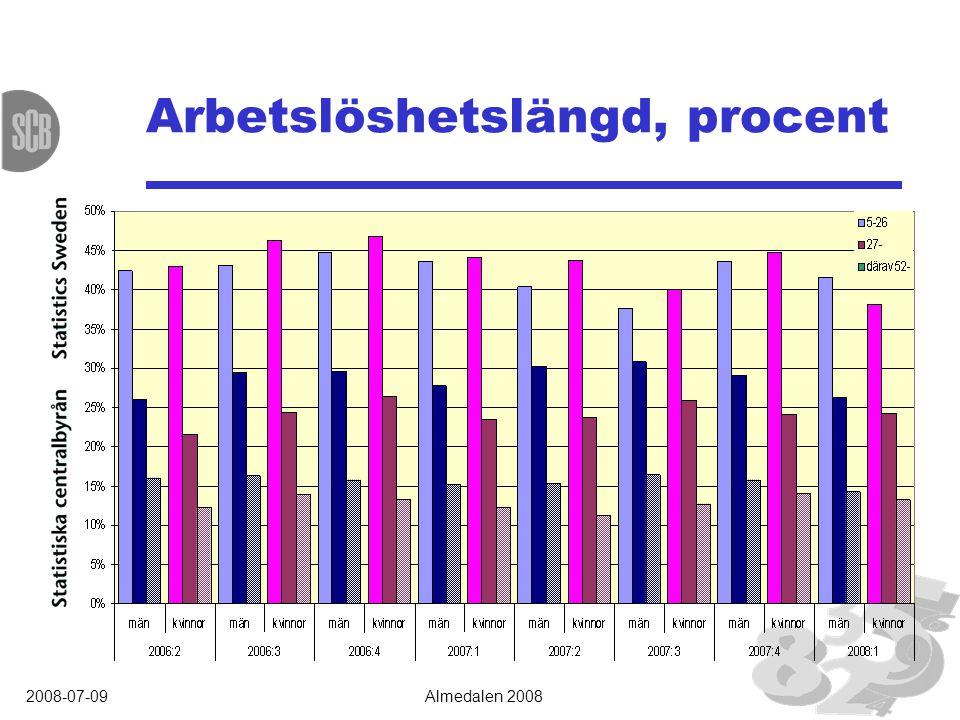 2008-07-09Almedalen 2008 Arbetslöshetslängd, procent