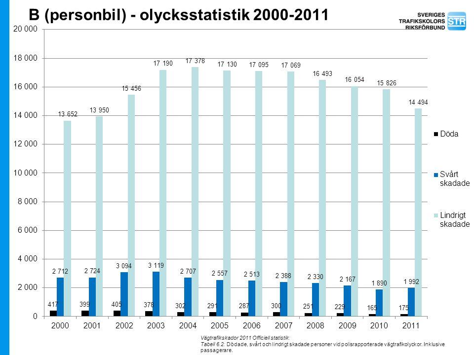 B (personbil) - olycksstatistik 2000-2011 Vägtrafikskador 2011 Officiell statistik: Tabell 6.2: Dödade, svårt och lindrigt skadade personer vid polisr