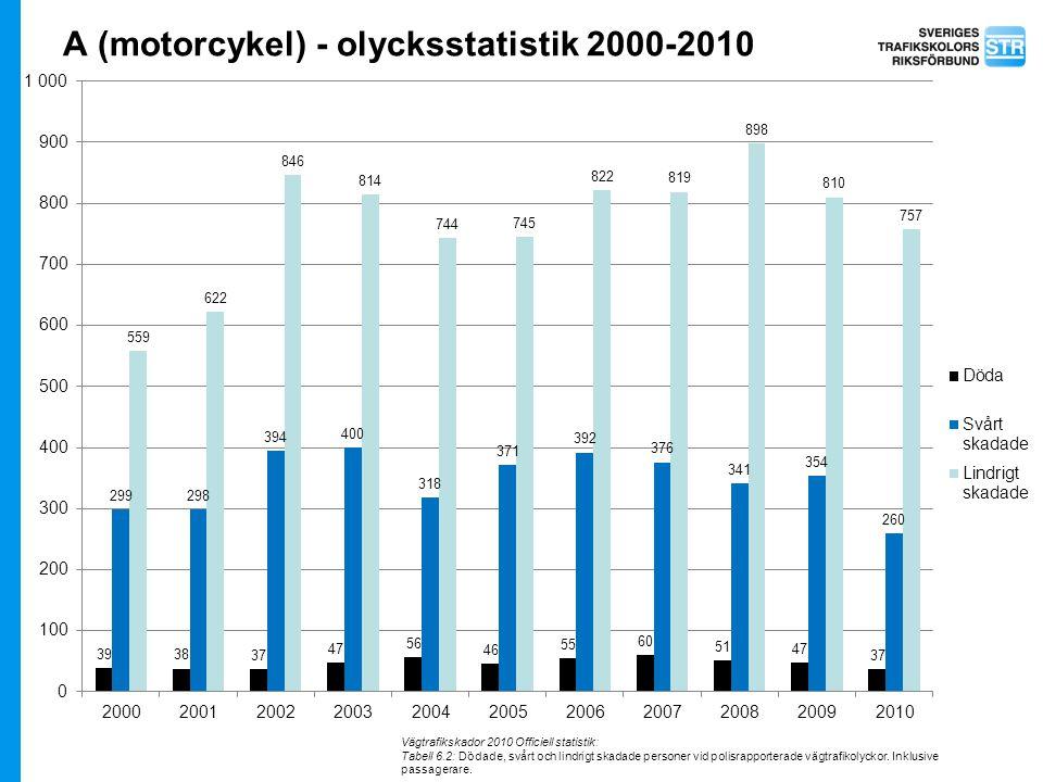 A (motorcykel) - olycksstatistik 2000-2010 Vägtrafikskador 2010 Officiell statistik: Tabell 6.2: Dödade, svårt och lindrigt skadade personer vid polis