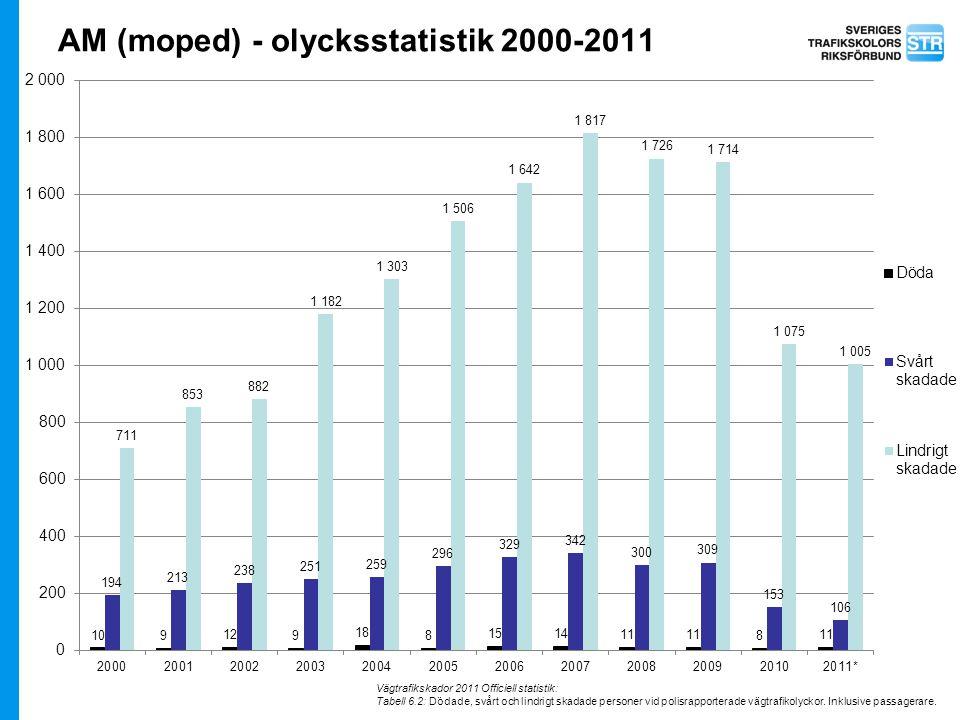 AM (moped) - olycksstatistik 2000-2011 Vägtrafikskador 2011 Officiell statistik: Tabell 6.2: Dödade, svårt och lindrigt skadade personer vid polisrapp