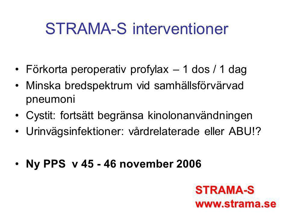 STRAMA-S interventioner Förkorta peroperativ profylax – 1 dos / 1 dag Minska bredspektrum vid samhällsförvärvad pneumoni Cystit: fortsätt begränsa kinolonanvändningen Urinvägsinfektioner: vårdrelaterade eller ABU!.