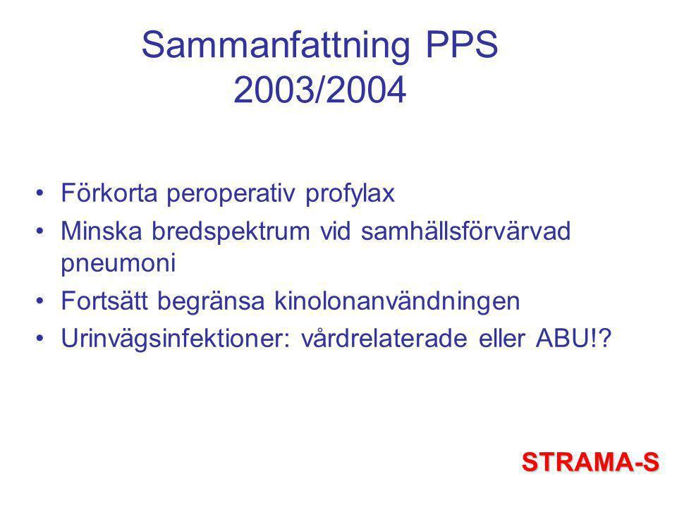 Sammanfattning PPS 2003/2004 Förkorta peroperativ profylax Minska bredspektrum vid samhällsförvärvad pneumoni Fortsätt begränsa kinolonanvändningen Urinvägsinfektioner: vårdrelaterade eller ABU!.