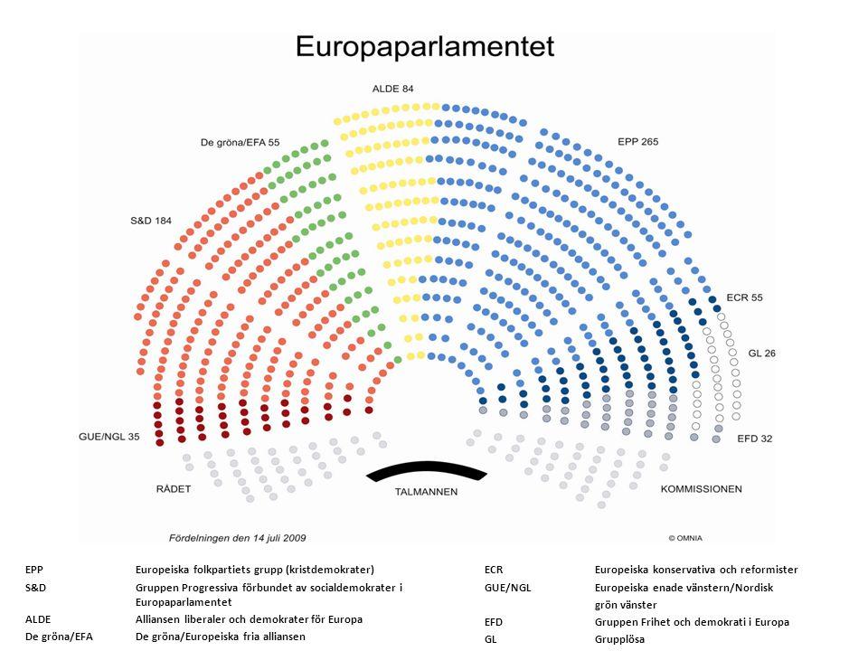 ECREuropeiska konservativa och reformister GUE/NGLEuropeiska enade vänstern/Nordisk grön vänster EFDGruppen Frihet och demokrati i Europa GLGrupplösa EPPEuropeiska folkpartiets grupp (kristdemokrater) S&DGruppen Progressiva förbundet av socialdemokrater i Europaparlamentet ALDEAlliansen liberaler och demokrater för Europa De gröna/EFADe gröna/Europeiska fria alliansen