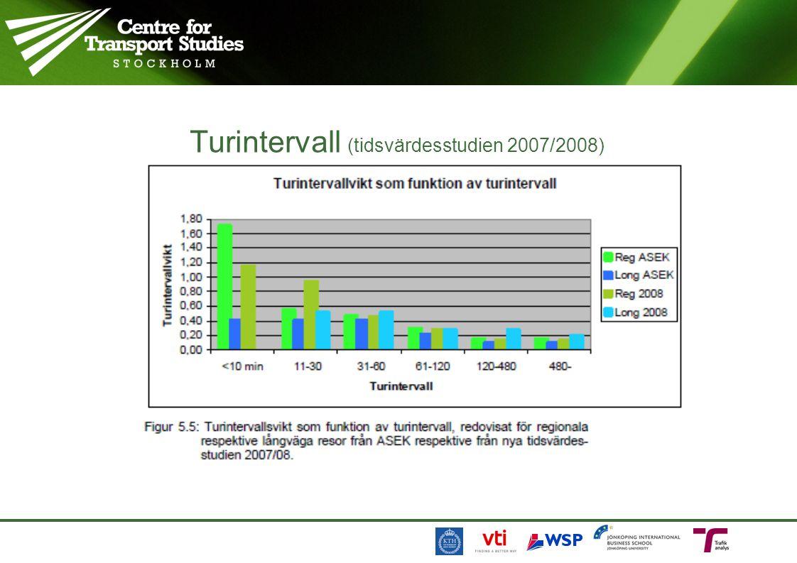 Turintervall (tidsvärdesstudien 2007/2008)