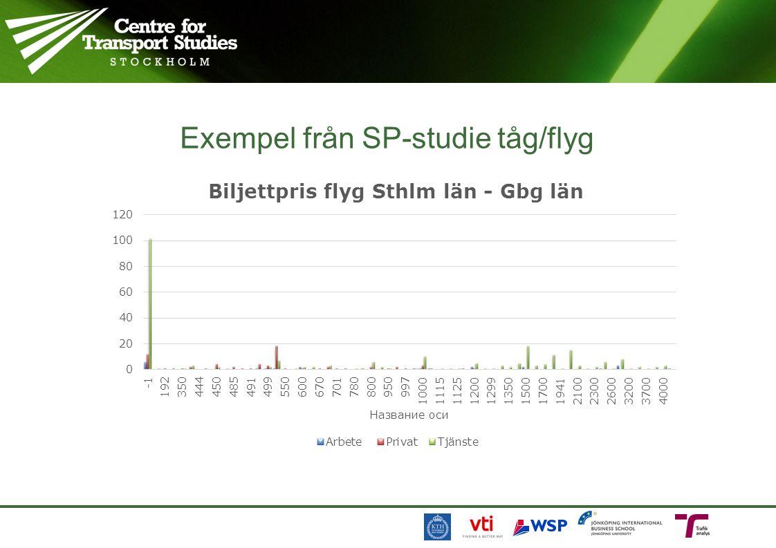 Exempel från SP-studie tåg/flyg
