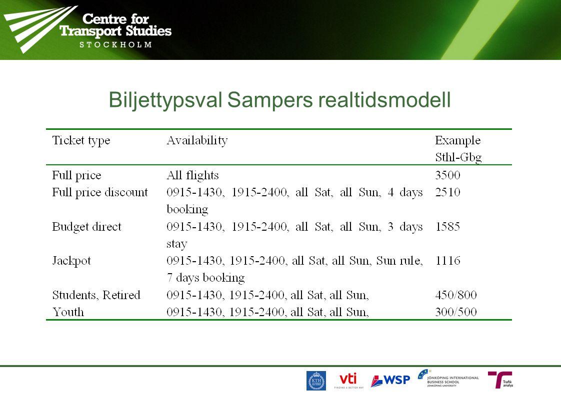 Biljettypsval Sampers realtidsmodell