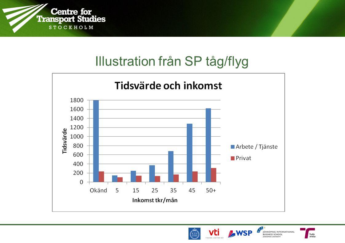 Illustration från SP tåg/flyg