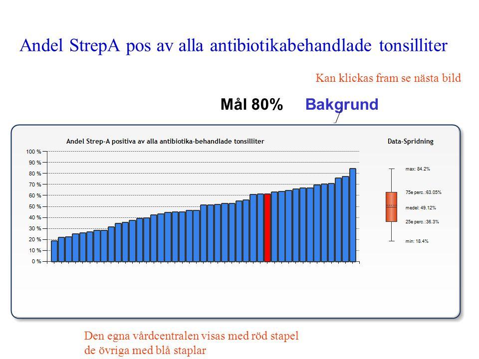 Andel StrepA pos av alla antibiotikabehandlade tonsilliter Mål 80% Bakgrund Kan klickas fram se nästa bild Den egna vårdcentralen visas med röd stapel