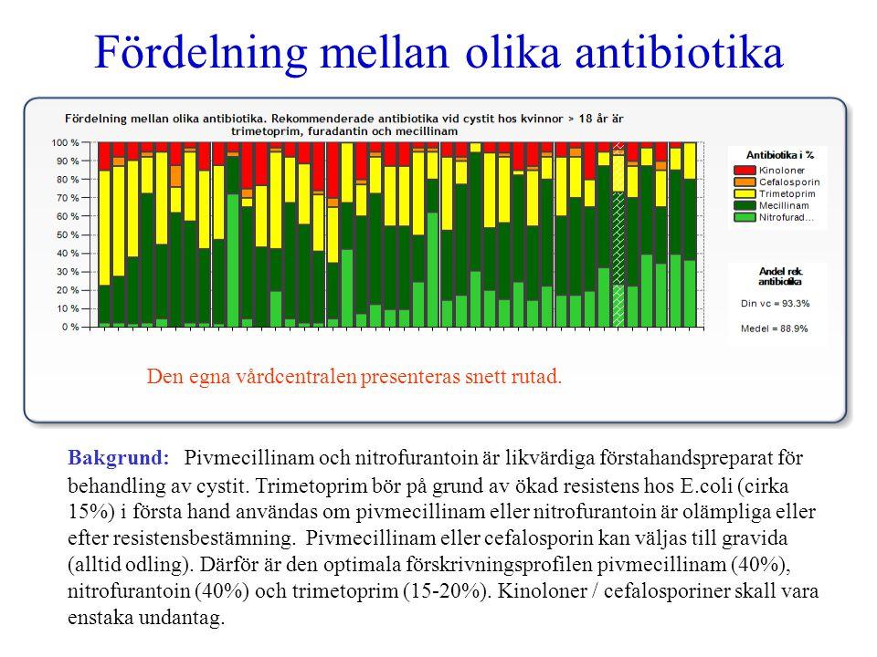 Fördelning mellan olika antibiotika Bakgrund: Pivmecillinam och nitrofurantoin är likvärdiga förstahandspreparat för behandling av cystit. Trimetoprim