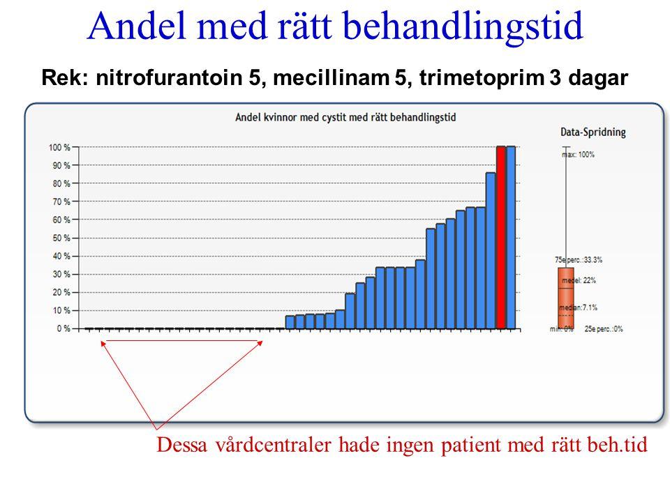 Dessa vårdcentraler hade ingen patient med rätt beh.tid Andel med rätt behandlingstid Rek: nitrofurantoin 5, mecillinam 5, trimetoprim 3 dagar