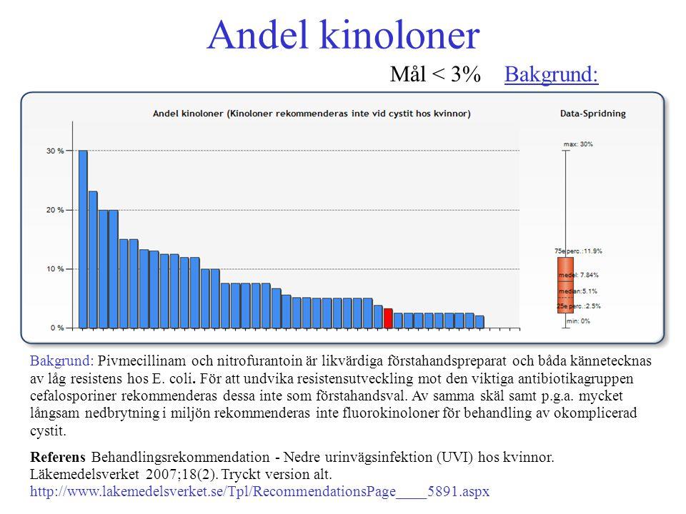 Andel kinoloner Mål < 3% Bakgrun d : Bakgrun d Mål < 3% Bakgrund: Bakgrund: Pivmecillinam och nitrofurantoin är likvärdiga förstahandspreparat och båd