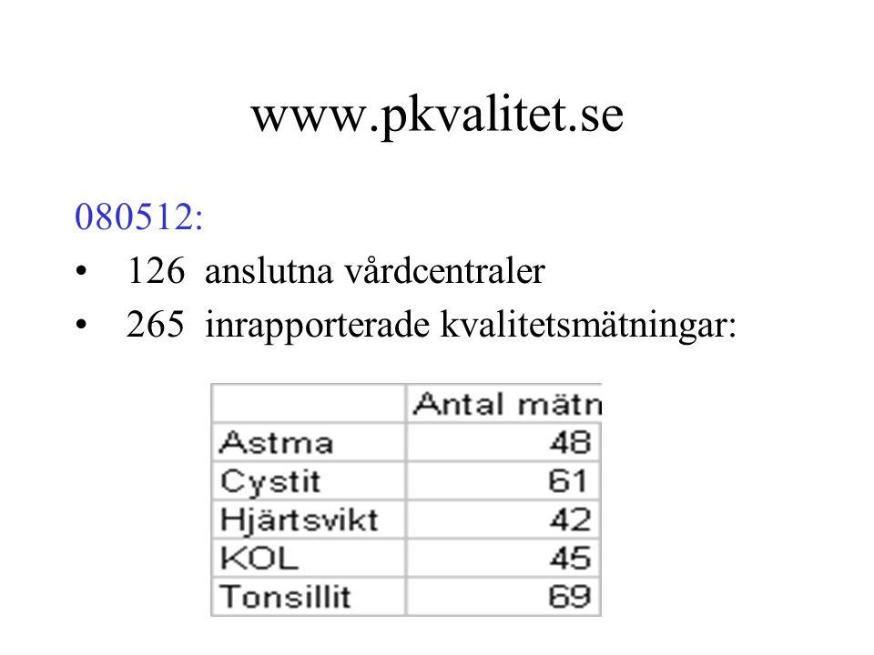 www.pkvalitet.se 080512: 126 anslutna vårdcentraler 265 inrapporterade kvalitetsmätningar: