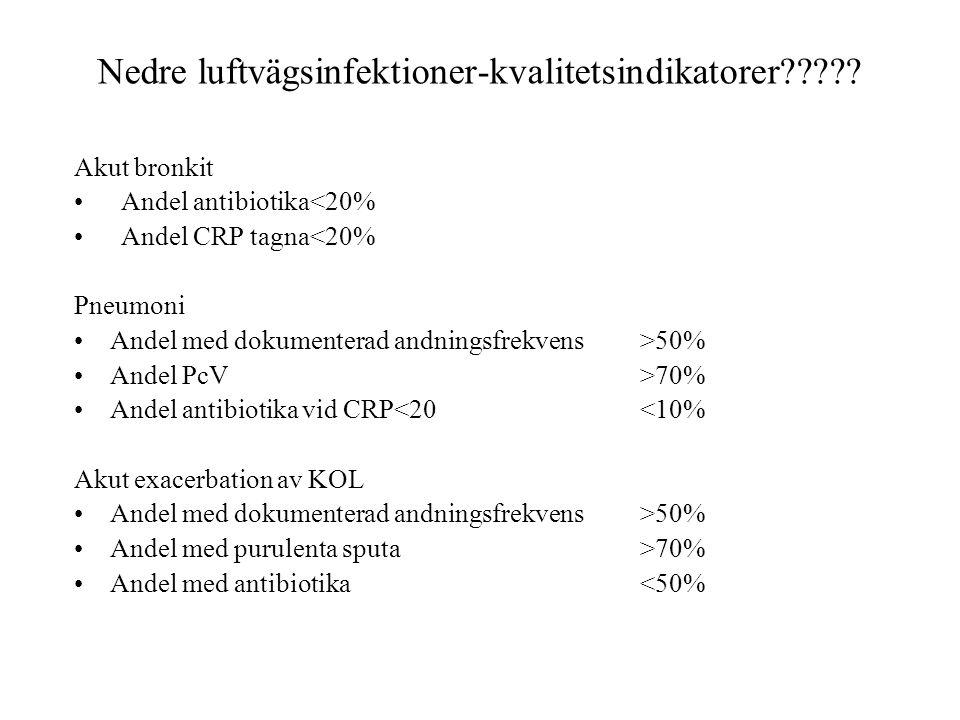 Nedre luftvägsinfektioner-kvalitetsindikatorer????? Akut bronkit Andel antibiotika<20% Andel CRP tagna<20% Pneumoni Andel med dokumenterad andningsfre