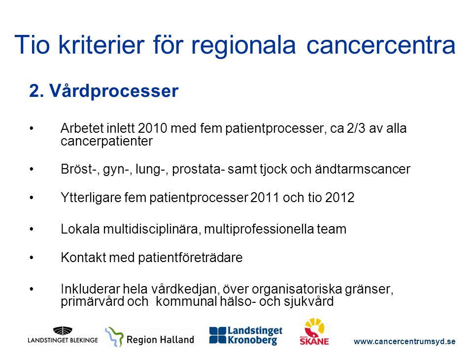 www.cancercentrumsyd.se 2. Vårdprocesser Arbetet inlett 2010 med fem patientprocesser, ca 2/3 av alla cancerpatienter Bröst-, gyn-, lung-, prostata- s