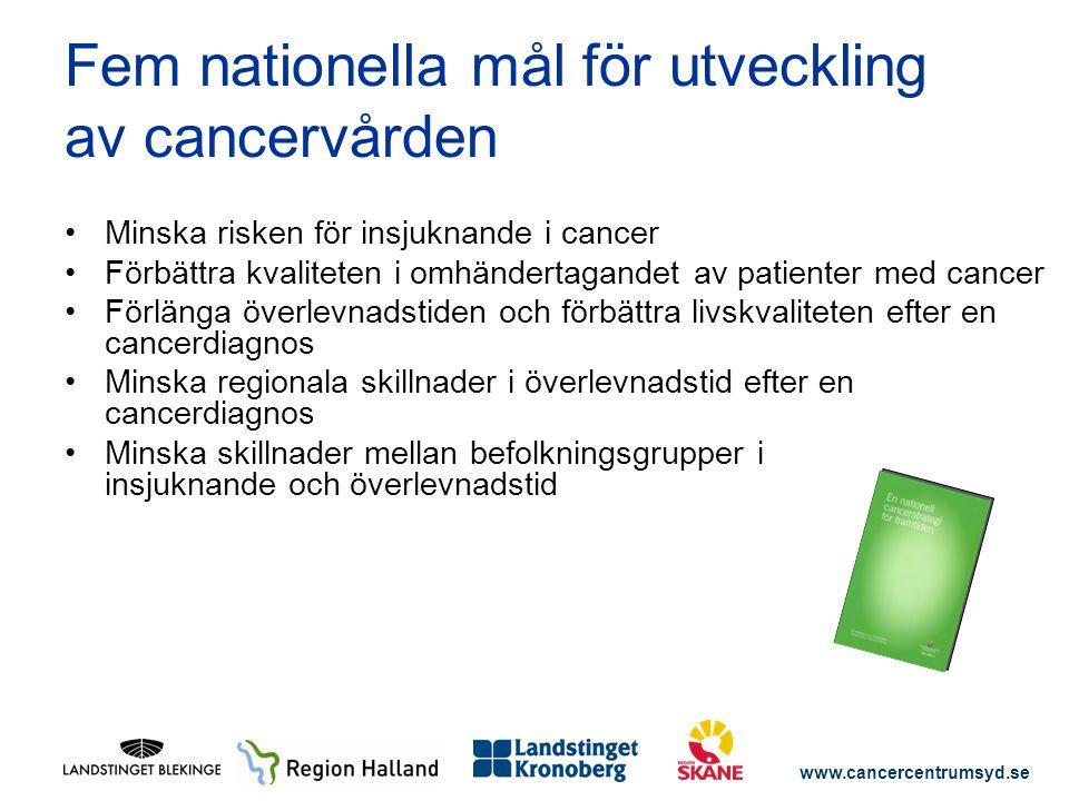 www.cancercentrumsyd.se Fem nationella mål för utveckling av cancervården Minska risken för insjuknande i cancer Förbättra kvaliteten i omhändertagand