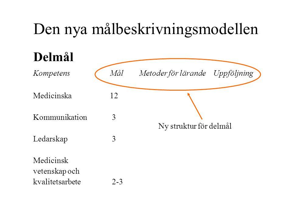 Den nya målbeskrivningsmodellen Delmål KompetensMålMetoder för lärande Uppföljning Medicinska12 Kommunikation 3 Ledarskap 3 Medicinsk vetenskap och kv