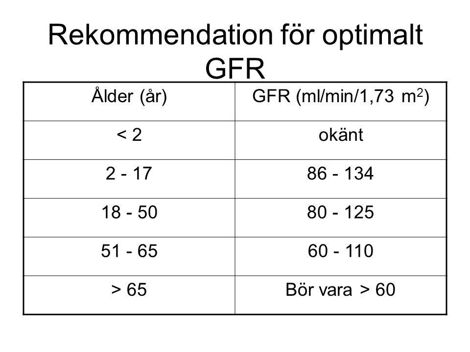 Rekommendation för optimalt GFR Ålder (år)GFR (ml/min/1,73 m 2 ) < 2okänt 2 - 1786 - 134 18 - 5080 - 125 51 - 6560 - 110 > 65Bör vara > 60