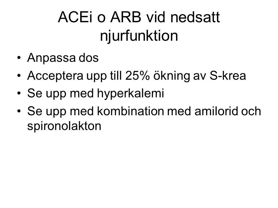 ACEi o ARB vid nedsatt njurfunktion Anpassa dos Acceptera upp till 25% ökning av S-krea Se upp med hyperkalemi Se upp med kombination med amilorid och