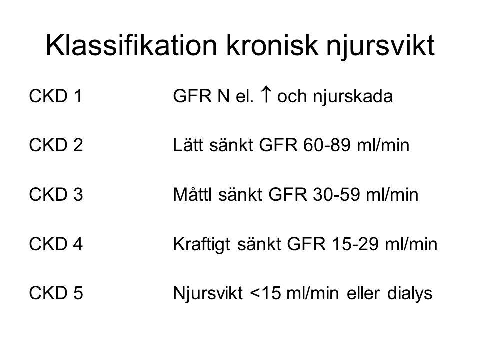 Klassifikation kronisk njursvikt CKD 1GFR N el.  och njurskada CKD 2Lätt sänkt GFR 60-89 ml/min CKD 3Måttl sänkt GFR 30-59 ml/min CKD 4Kraftigt sänkt