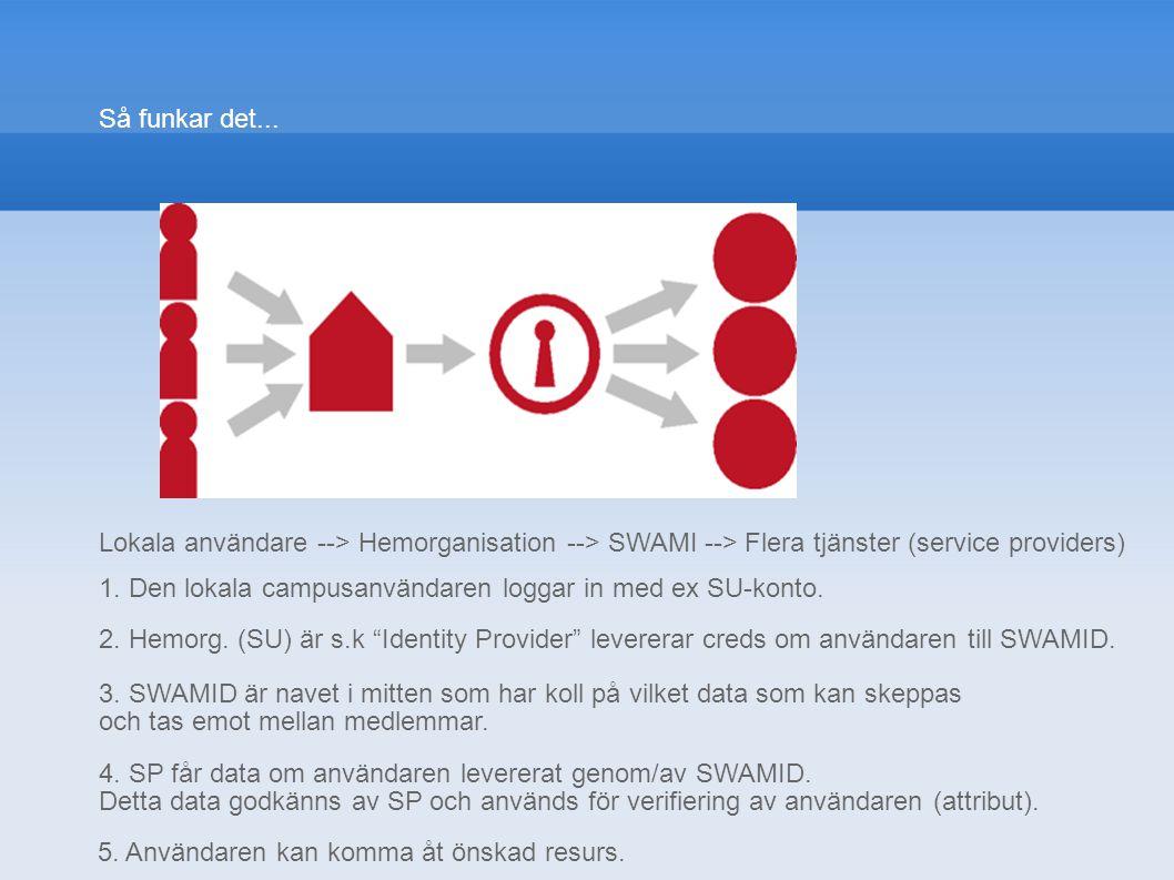 Så funkar det... Lokala användare --> Hemorganisation --> SWAMI --> Flera tjänster (service providers) 1. Den lokala campusanvändaren loggar in med ex