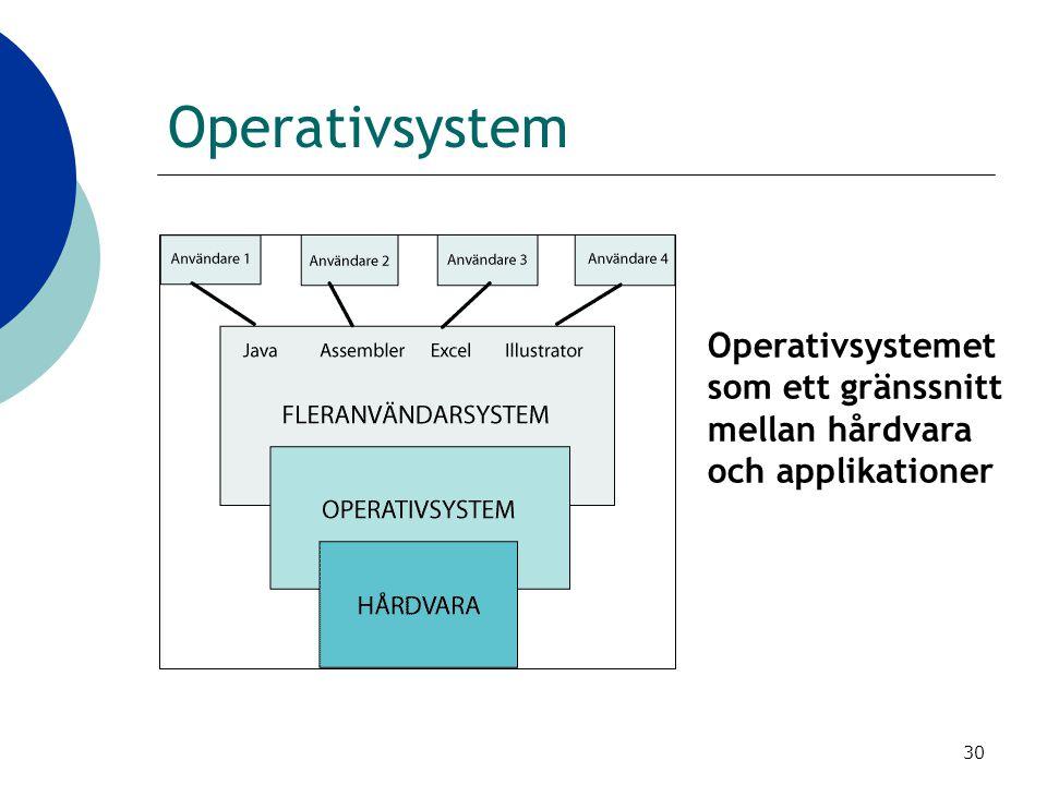 30 Operativsystem Operativsystemet som ett gränssnitt mellan hårdvara och applikationer