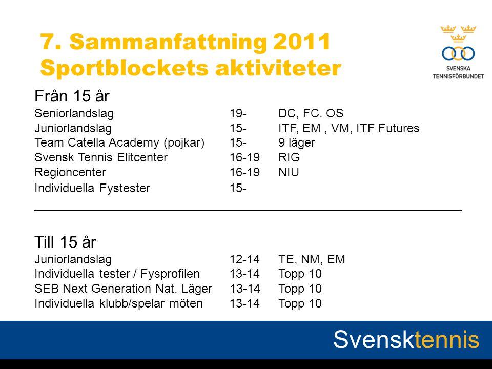 7. Sammanfattning 2011 Sportblockets aktiviteter Från 15 år Seniorlandslag19-DC, FC.