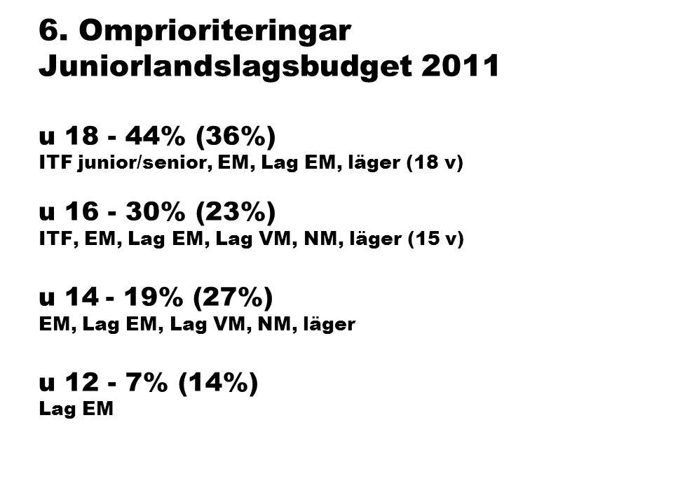 6. Omprioriteringar Juniorlandslagsbudget 2011 u 18 - 44% (36%) ITF junior/senior, EM, Lag EM, läger (18 v) u 16 - 30% (23%) ITF, EM, Lag EM, Lag VM,
