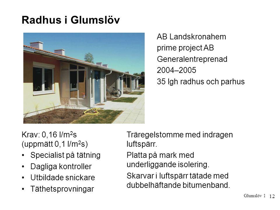 12 Radhus i Glumslöv Krav: 0,16 l/m 2 s (uppmätt 0,1 l/m 2 s) Specialist på tätning Dagliga kontroller Utbildade snickare Täthetsprovningar Träregelst