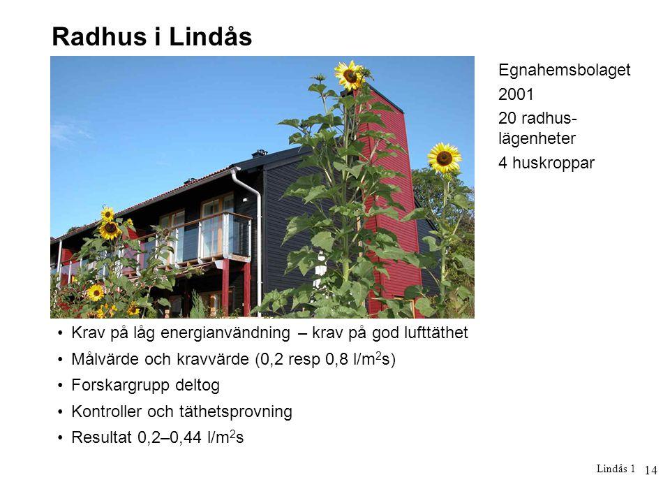 14 Lindås 1 Radhus i Lindås Krav på låg energianvändning – krav på god lufttäthet Målvärde och kravvärde (0,2 resp 0,8 l/m 2 s) Forskargrupp deltog Ko