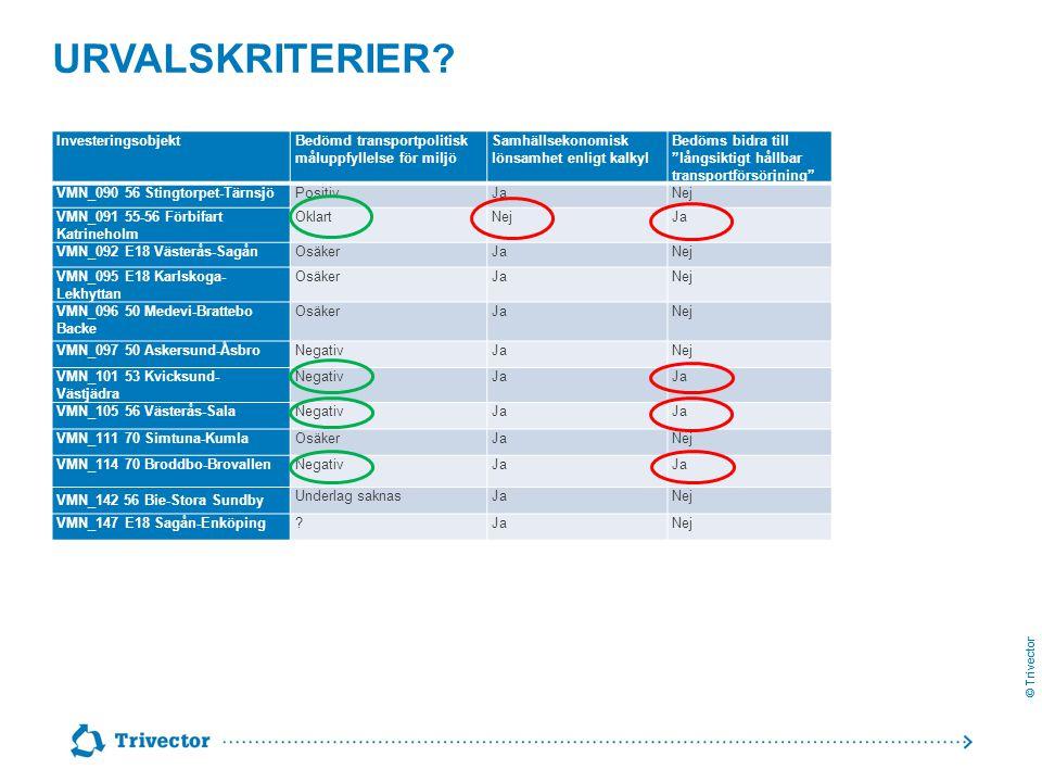 © Trivector URVALSKRITERIER? InvesteringsobjektBedömd transportpolitisk måluppfyllelse för miljö Samhällsekonomisk lönsamhet enligt kalkyl Bedöms bidr