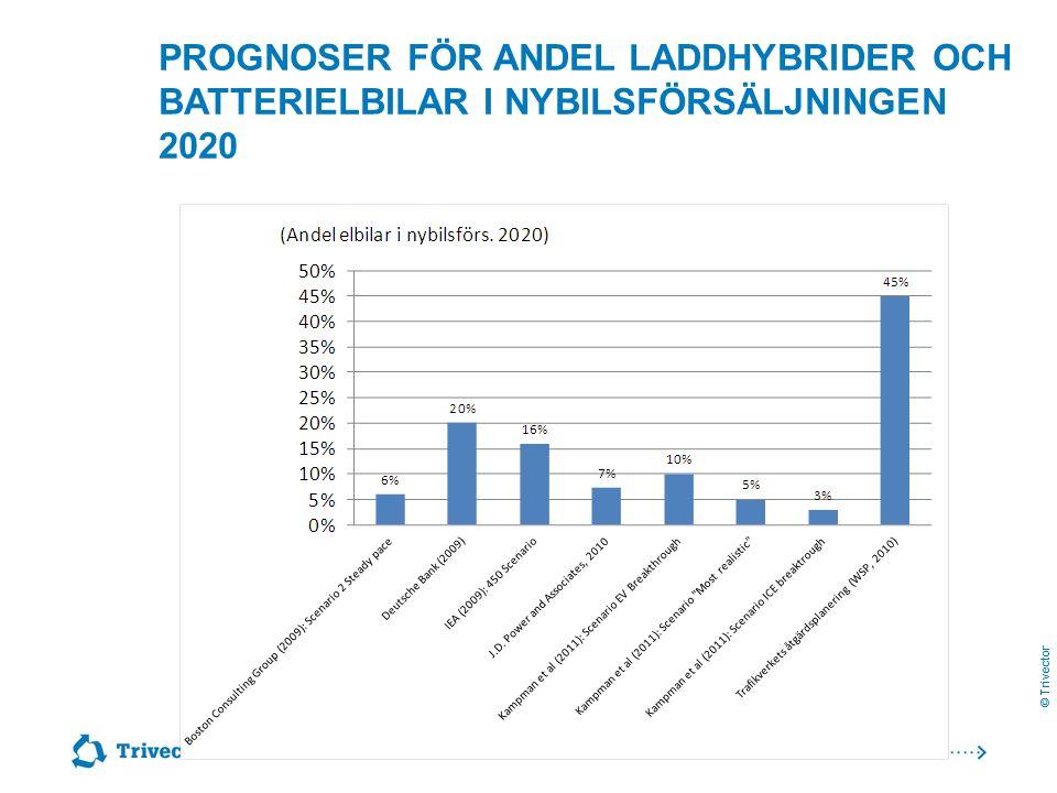 © Trivector PROGNOSER FÖR ANDEL LADDHYBRIDER OCH BATTERIELBILAR I NYBILSFÖRSÄLJNINGEN 2020